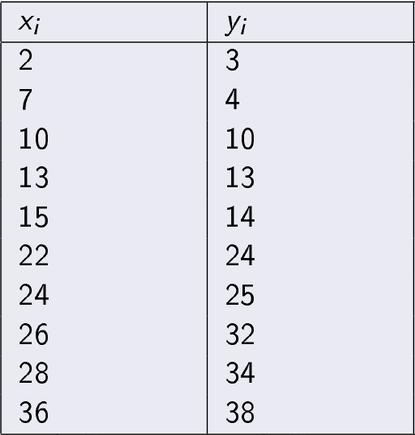 Regression Analysis Basic Data