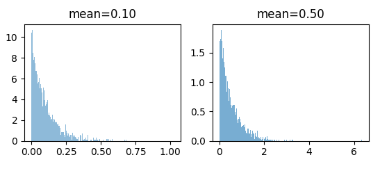 Exponential Distribution-Plots.png
