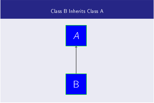 Inheritance in Object Oriented Programming using Python