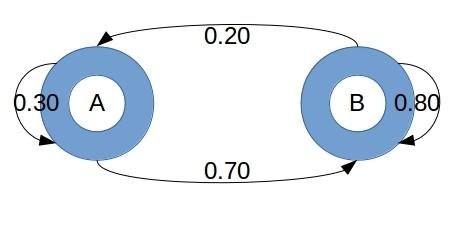Markov_Chain