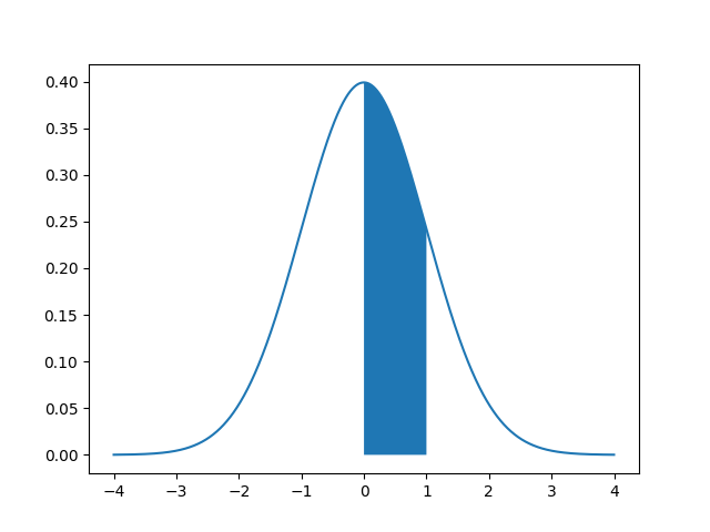 Area Under Normal Distribution Curve