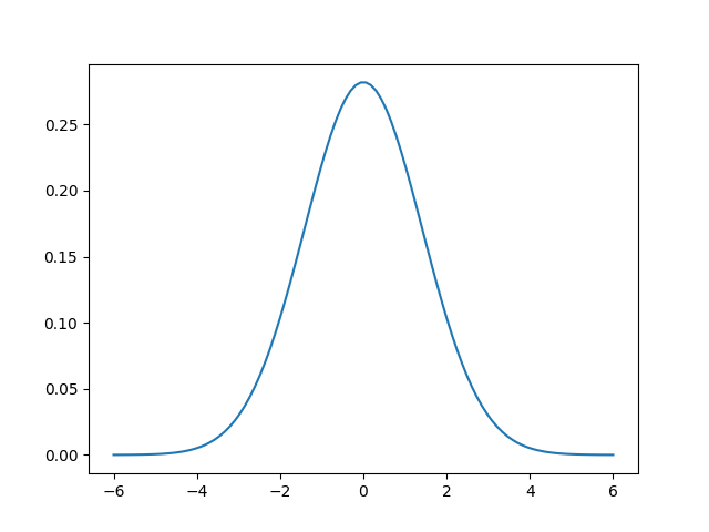 Central Limit Theorem and Normal Distribution