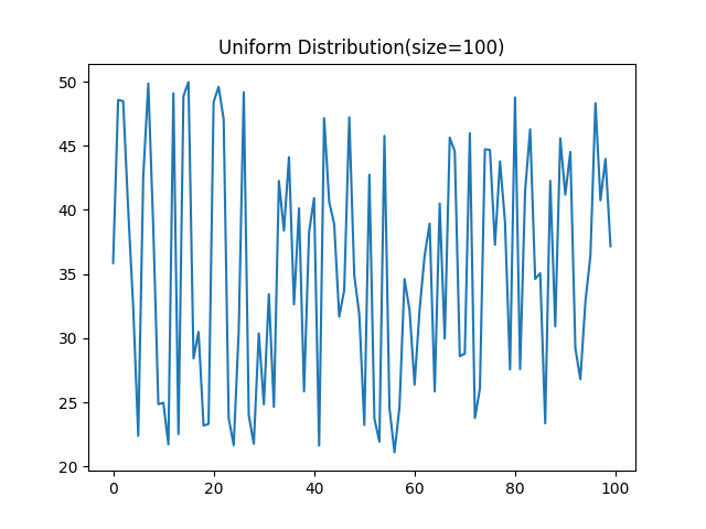 Uniform Distribution(size=100)