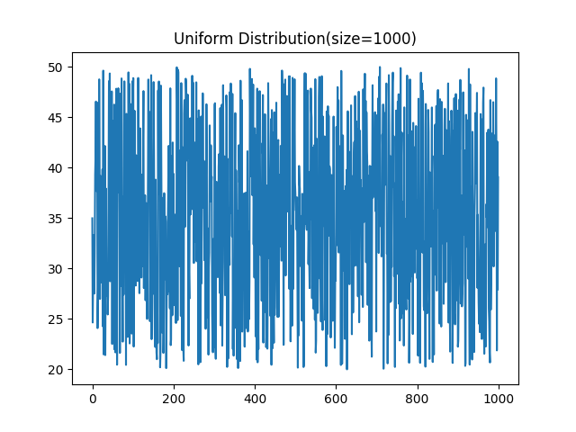 Uniform Distribution(size=1000)