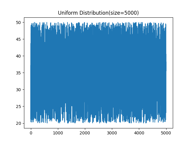 Uniform-Distributionsize5000.png