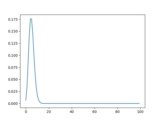 Binomial Distribution for Large n