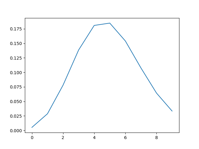 Binomial Distribution For Small n