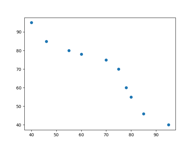 Pearson Correlation Scatter Plot