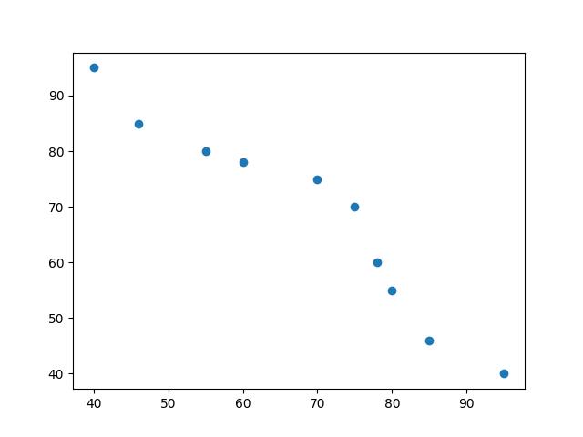 Pearson Correlation Scatter Plot