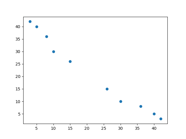 Spearman's Rank Order Correlation