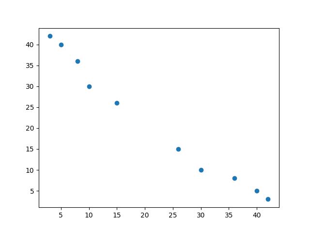 Spearman's Rank Order Correlation