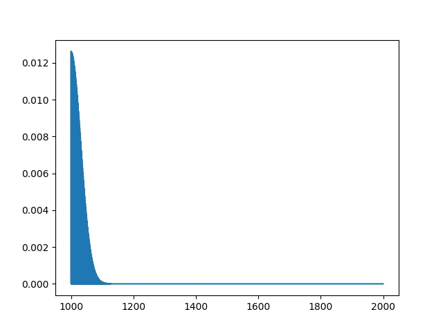 Poisson Distribution Plot