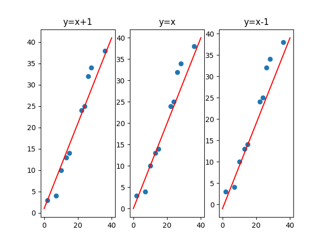 Regression Analysis Scatter Diagram