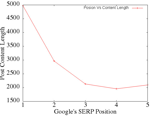 Position Vs Content Lenght