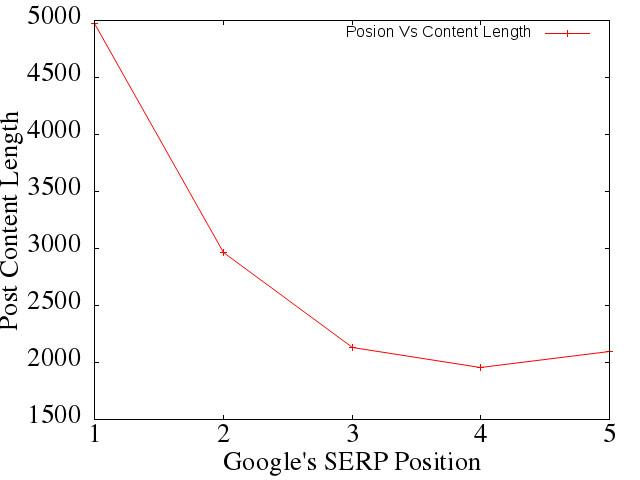 Position Vs Content Lenght
