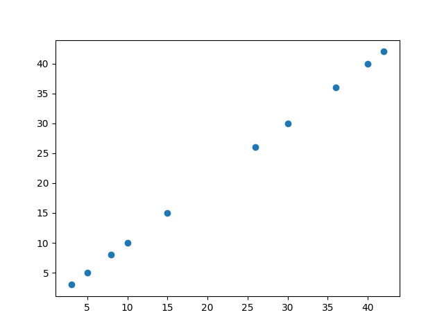 Spearman's Rank-Order Correlation